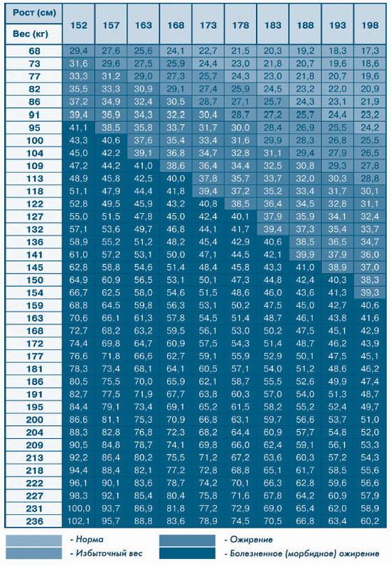 ИМТ - Индекса Массы Тела - BMI - Body Mass Index
